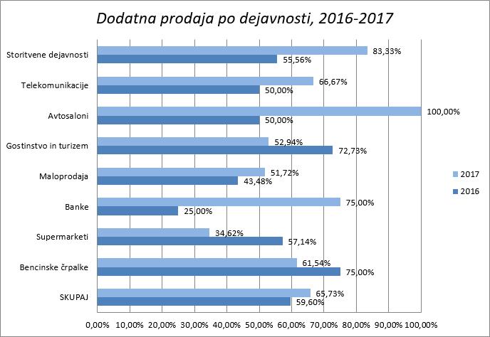 raziskava GUEST 2017 dodatna prodaja po dejavnosti 2016-2017