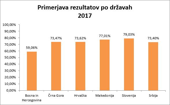 raziskava GUEST 2017 primerjava rezultatov po državah