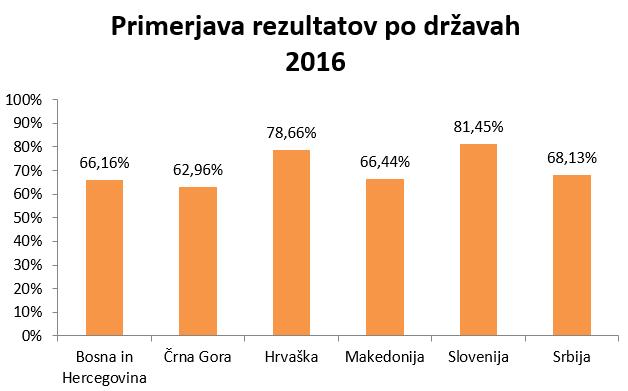 raziskava guest 2016 - graf primerjava po državah - skrivnostni nakup d.o.o.