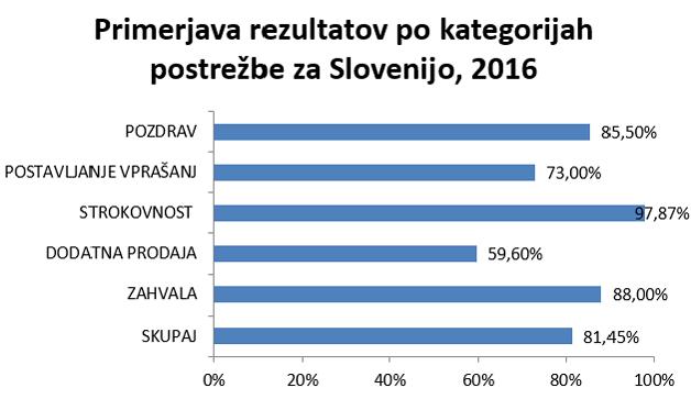 raziskava guest 2016 - graf primerjava po kategorijah postrežbe - skrivnostni nakup d.o.o.