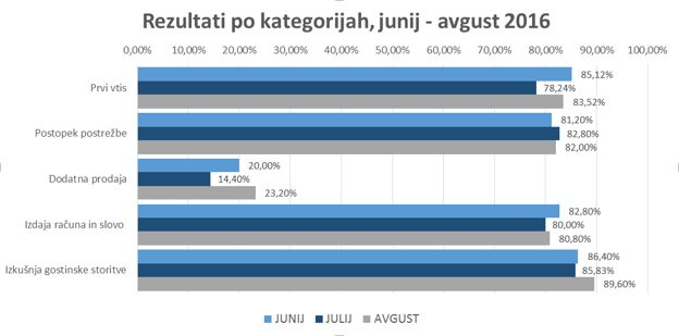 mystery-shopping-gostinski-lokali-rezultati-po-kategorijah-avgust-2016