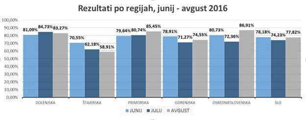 mystery-shopping-gostinski-lokali-rezultati-po-regijah-avgust-2016
