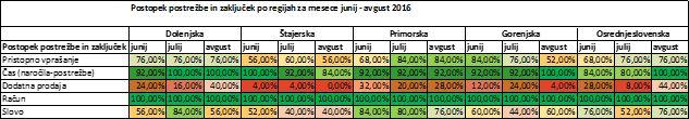 mystery-shopping-gostinski-lokali-rezultati-po-regijah-tabela-postopek-postrezbe-avgust-2016