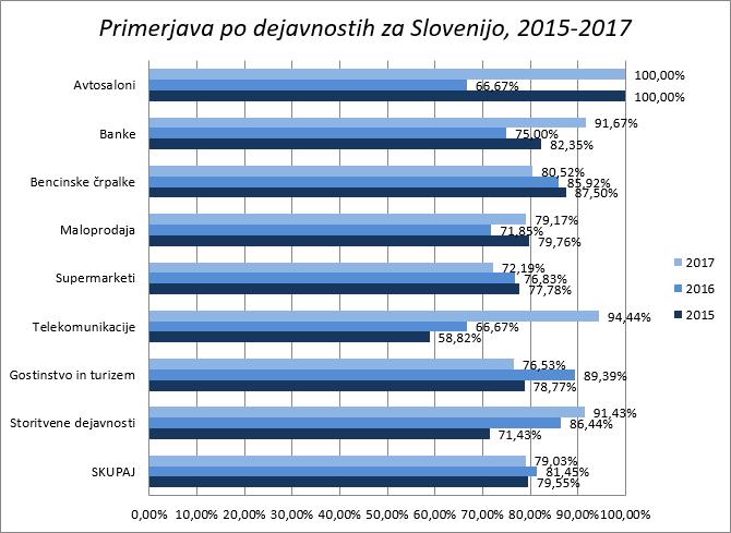 raziskava GUEST 2017 - primerjava po dejavnostih za Slovenijo