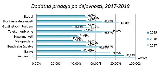 skrivnostni-nakup-raziskava-guest-2019-primerjava rezultatov-dodatna-prodaja-po-dejavnosti-za-slovenijo