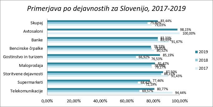 skrivnostni-nakup-raziskava-guest-2019-primerjava rezultatov-po-dejavnosti-za-slovenijo