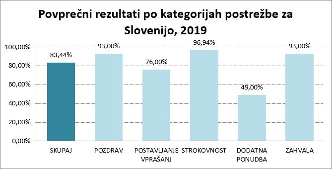 skrivnostni-nakup-raziskava-guest-2019-primerjava rezultatov-po-kategorijah-postrezbe-za-slovenijo