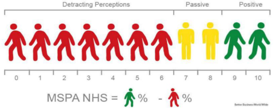 MSPA - NHS - net happiness score
